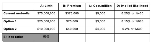 Table 1: Comparison of opportunity costs